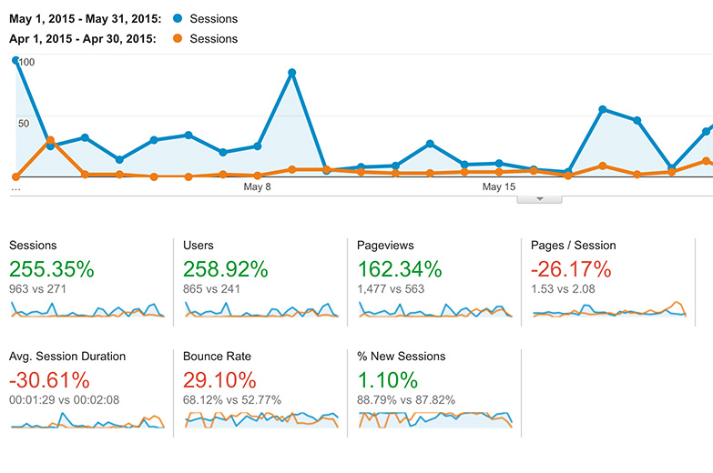 Comparing my website traffic in Google Analytics