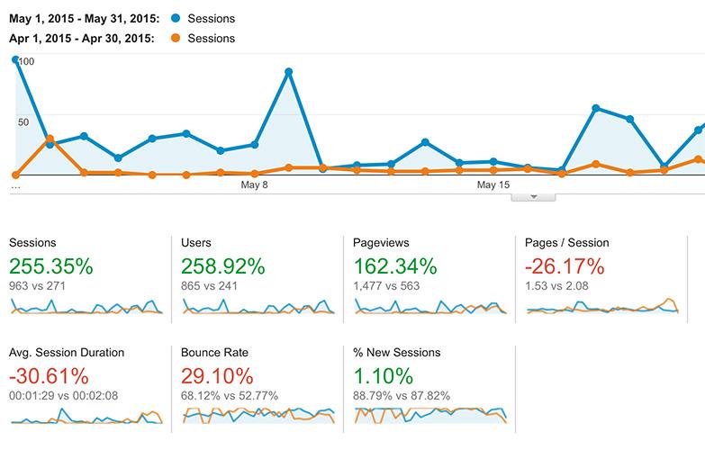 Comparing my website traffic in Google Analytics